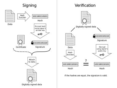 How Digital Signature in Blockchain Technology Replace the Current E-signature Market