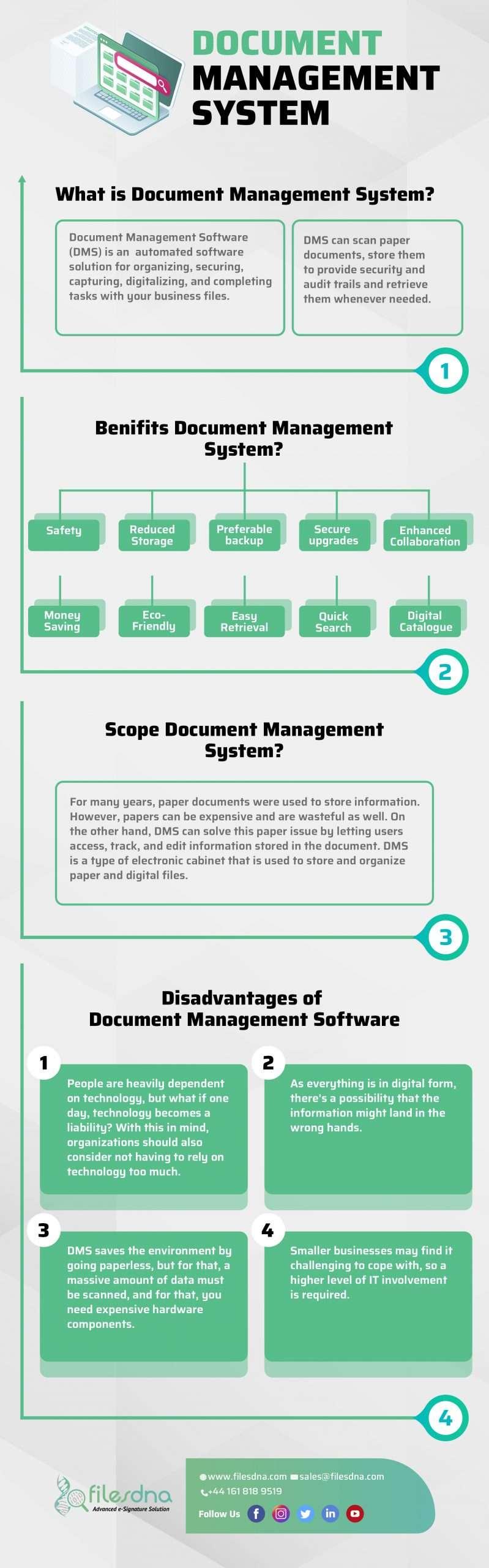 Infographics Of Document Management Software -  Benefits, Scope & Disadvantages